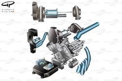 Mercedes PU106 powerunit layout, shows how the turbos compressor and turbine is split at either end of the Vee