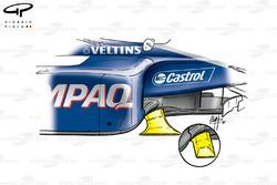 Développement des ailettes de ponton Williams FW23
