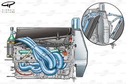 Moteur Petronas et refroidissement de la Sauber C22
