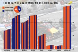 Top 10 laps per race weekend, Red Bull Racing