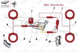 Système de freinage électronique