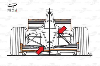 Comparaison des suspensions à tirant et à poussoir de l'Arrows A22