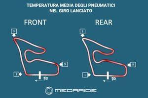 Simulazione MegaRide MotoGP Red Bull Ring