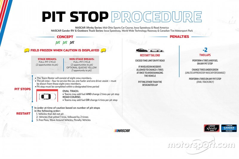 Pit Stop Procedure