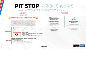 Pit Stop Procedure