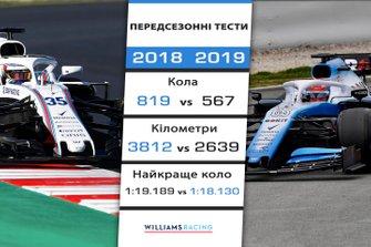 Порівняння результатів Williams на передсезонних тестах 2018 і 2019 років