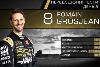 Результати восьмого дня тестів Ф1: Ромен Грожан