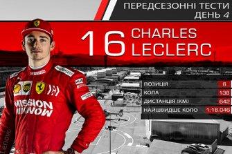Результати четвертого дня тестів Ф1: Шарль Леклер