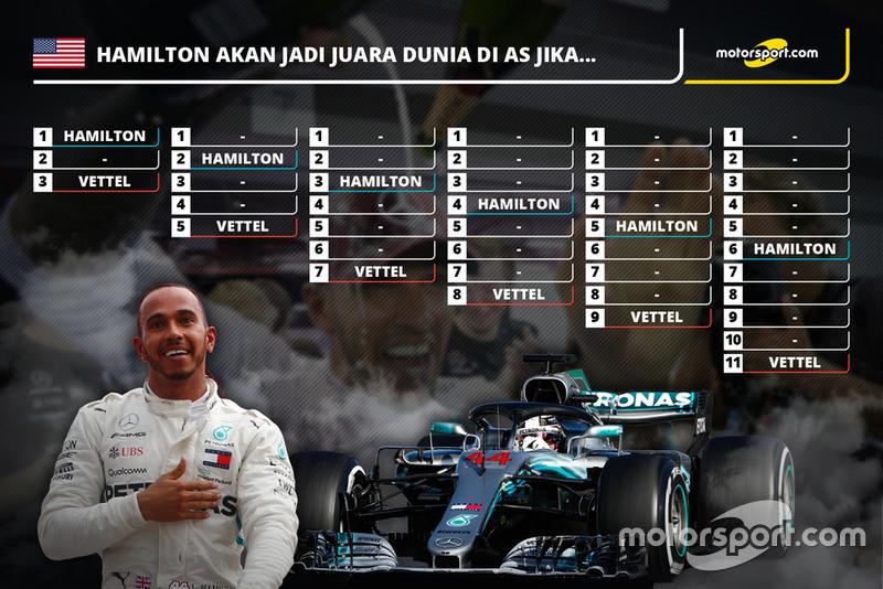 Skenario Lewis Hamilton rebut titel F1 2018 di GP Amerika Serikat