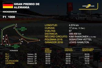 Info GP de Alemania F1
