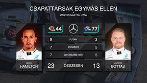 Hamilton vs. Bottas