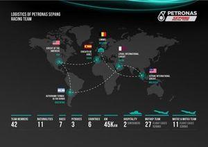 Petronas SRT Logistics