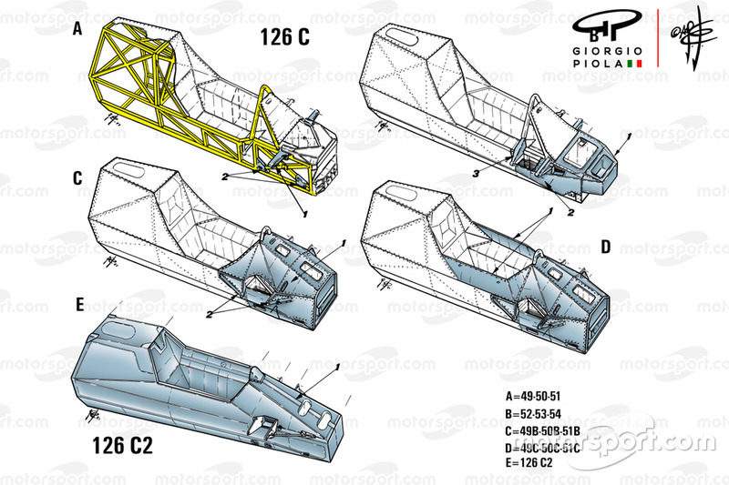 Evolución de la Ferrari 126C