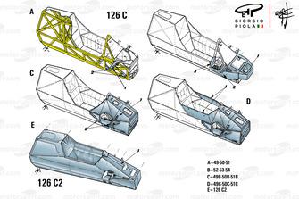 Ferrari 126C evolution