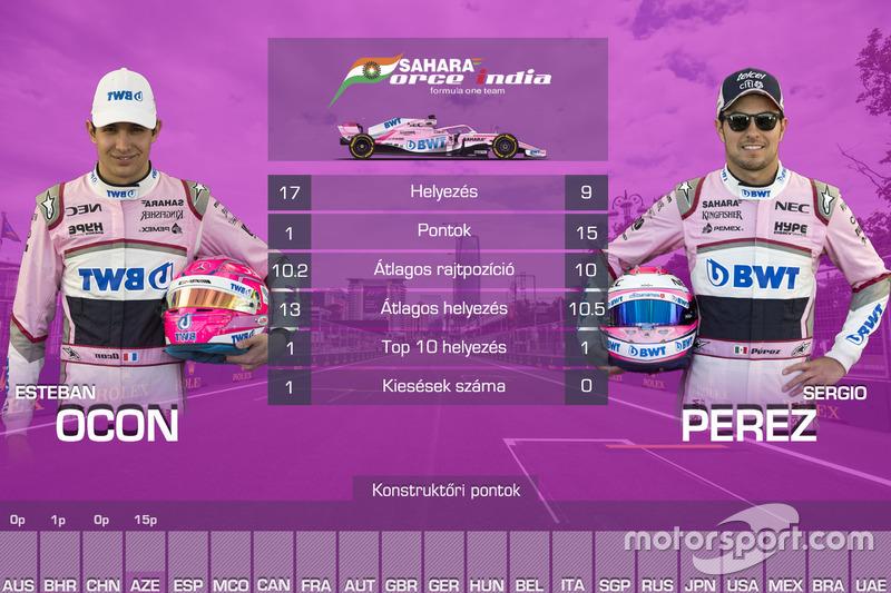 Csapattársak összehasonlítása - Force India v2