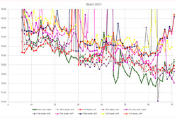 Brazilian GP - laptime analysis