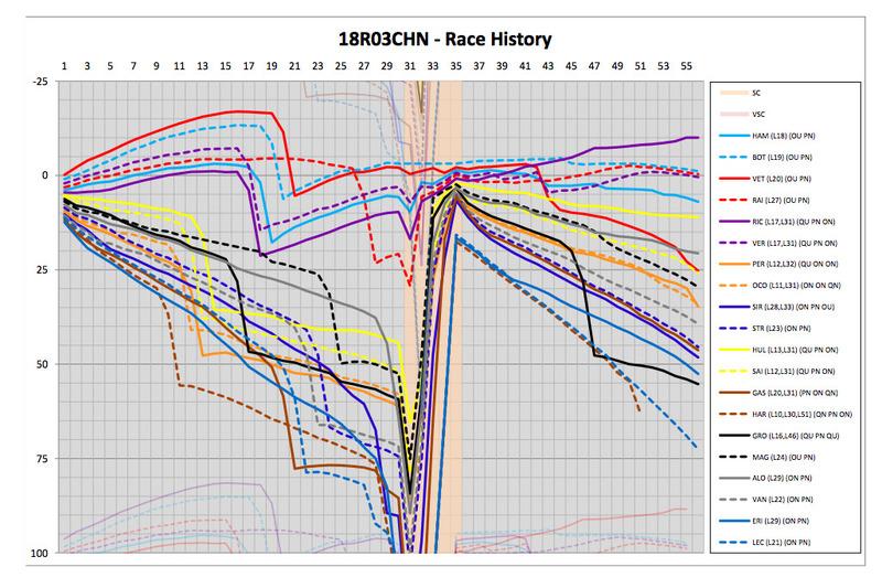 Historia de la carrera
