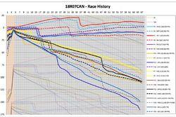 Race history