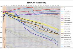 Storia della gara