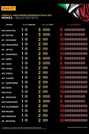 Pirelli, numero di set per pilota, GP d'Italia, Monza