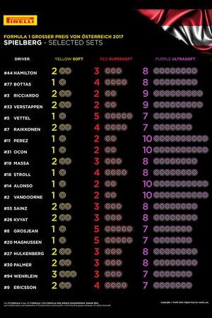 Pirelli bandenkeuze GP van Oostenrijk