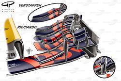 Comparaison entre les ailerons avant des Red Bull RB13 de Ricciardo et Verstappen, GP de Belgique