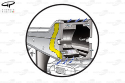 Sauber C31 'S' duct shows how the internal duct moves air up through the nose