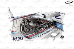 Le volant de la Williams FW36, avec un design