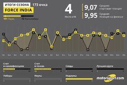 Итоги года: Force India