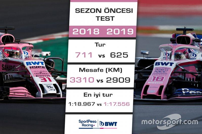 2018 - 2019 F1 sezon öncesi test kıyaslaması - Racing Point (Force India)