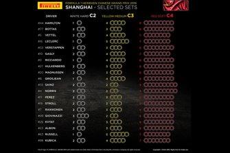 Selected sets per driver