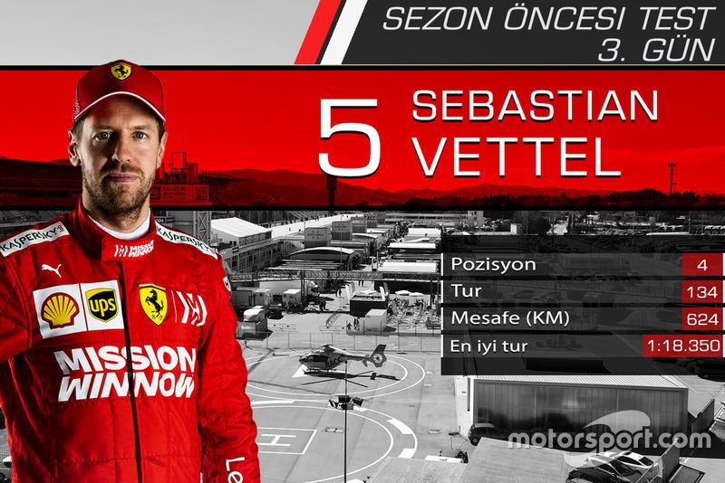 Barcelona testleri 3. gün sonuçları, Sebastian Vettel