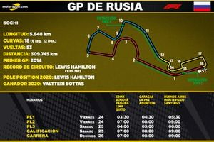 Horarios para Latinoamérica del GP Rusia de F1