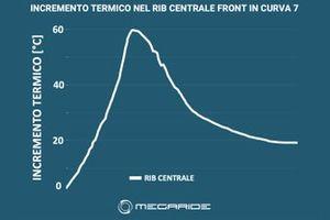 Grafico Simulazione MotoGP, MegaRide: Silverstone