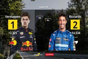 Parrilla de salida Italia GP