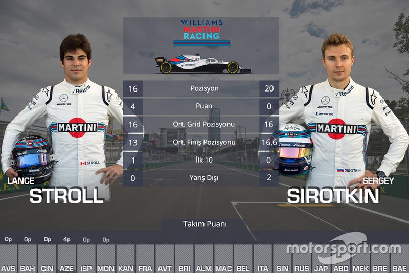 Kanada GP öncesi takım arkadaşları mücadelesi - Williams