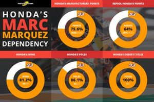 Dependency di Marc Marquez