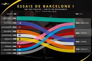 Le kilométrage par équipe et unité de puissance, essais de Barcelone I