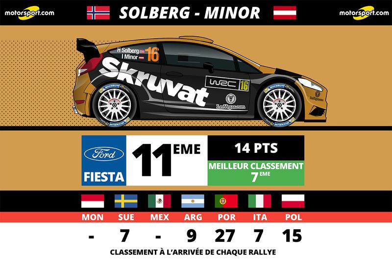 Henning Solberg, Adapta Motorsport