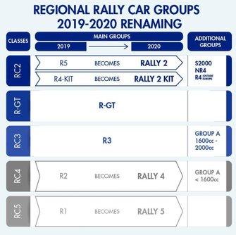 Rally Car Groups Renaming