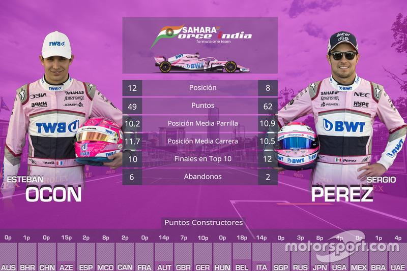 La comparación entre compañeros de equipo en 2018: Esteban Ocon vs Sergio Pérez, Force India
