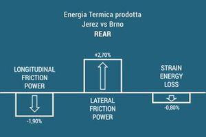Incremento termico prodotto sul posteriore: Jerez VS Brno