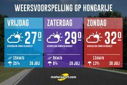 Weersvoorspelling Grand Prix van Hongarije