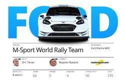 Участники WRC 2017: Ford M-Sport, Отт Тянак