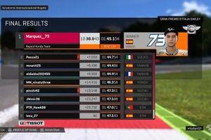 Endergebnis des ersten virtuellen MotoGP-Rennens