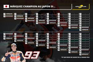 Márquez Champion au Japon si...