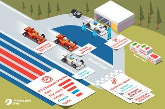 Motorsport Live bekijkt de statistieken voor de Franse GP