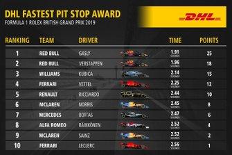 Classifica dei Pit Stop al GP di Gran Bretagna