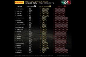 Juegos de Pirelli elegidos por cada piloto para México