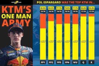 KTM's one-man army
